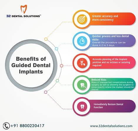 computer-guided-dental-implants-gurgaon